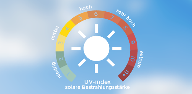 Was bedeutet der UV-Index?
